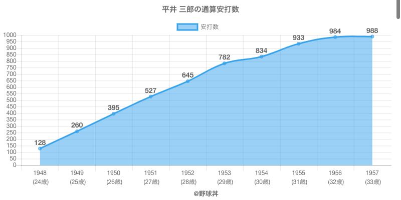 #平井 三郎の通算安打数