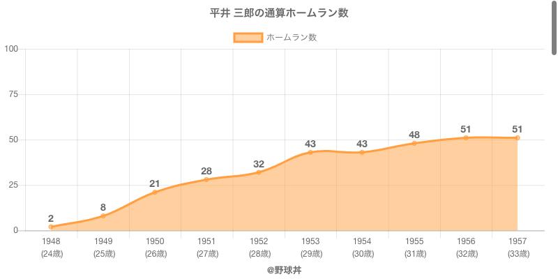 #平井 三郎の通算ホームラン数