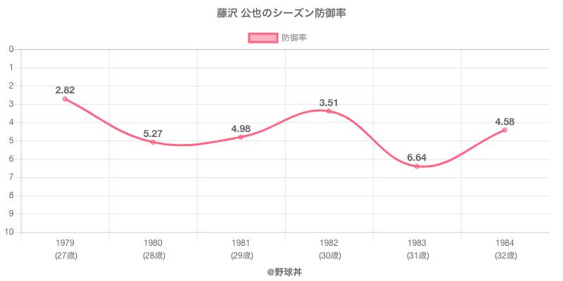 藤沢 公也のシーズン防御率