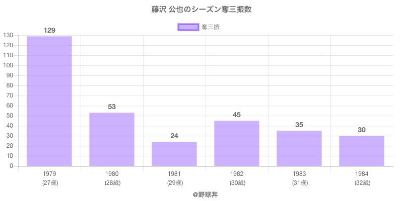 #藤沢 公也のシーズン奪三振数