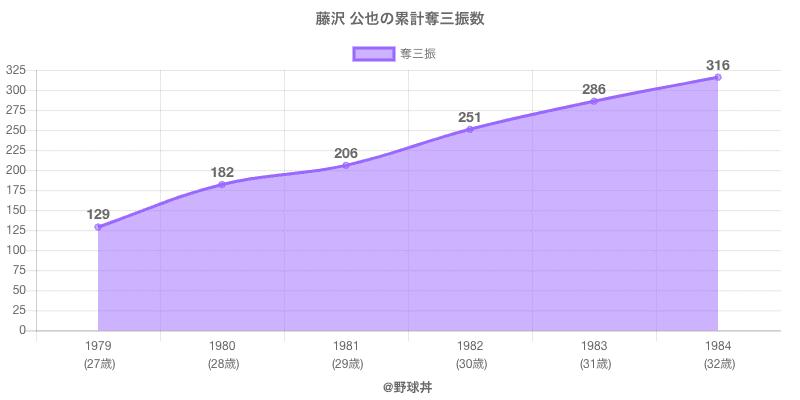 #藤沢 公也の累計奪三振数