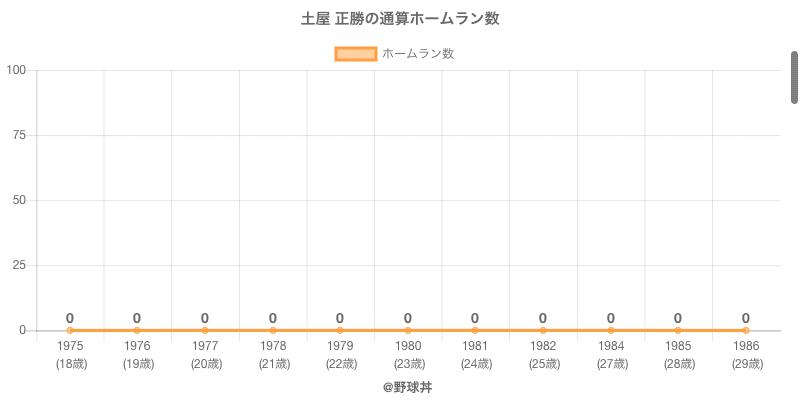 #土屋 正勝の通算ホームラン数