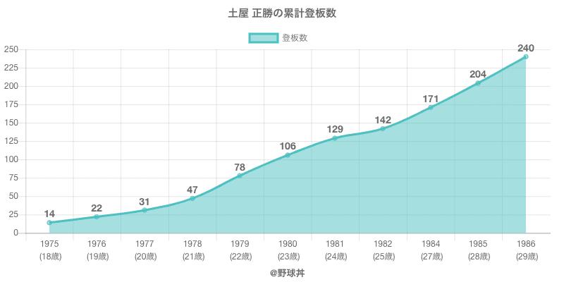 #土屋 正勝の累計登板数