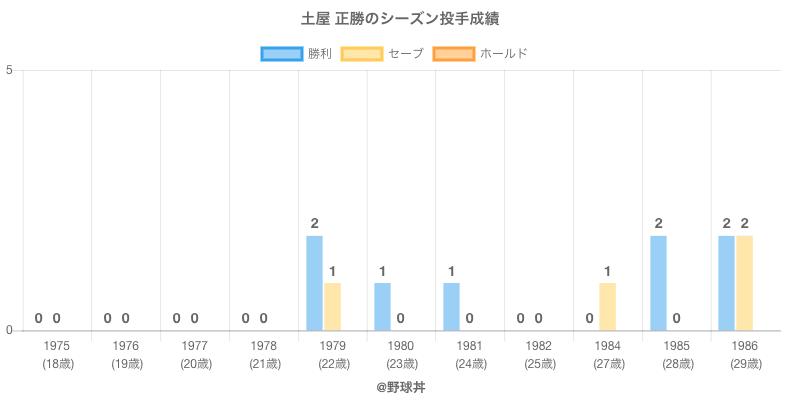 #土屋 正勝のシーズン投手成績