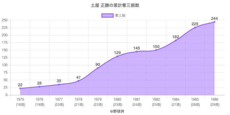 #土屋 正勝の累計奪三振数