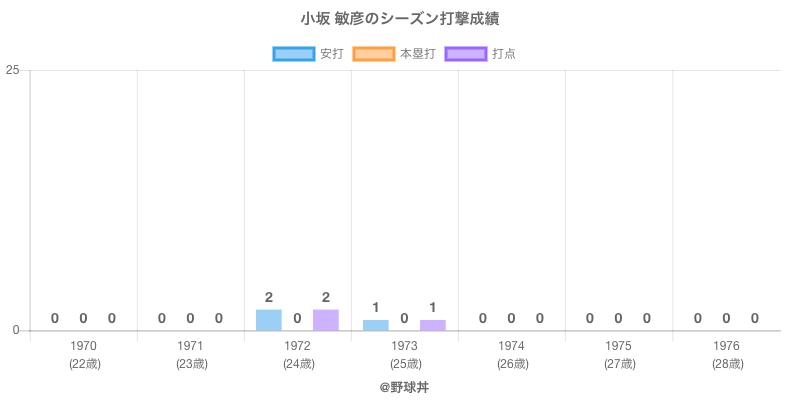 #小坂 敏彦のシーズン打撃成績