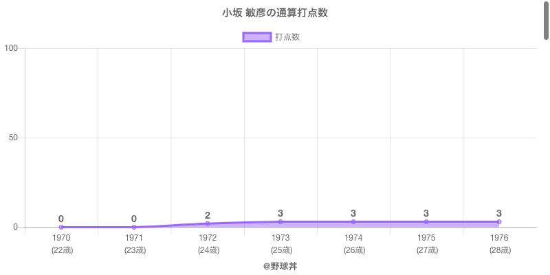 #小坂 敏彦の通算打点数