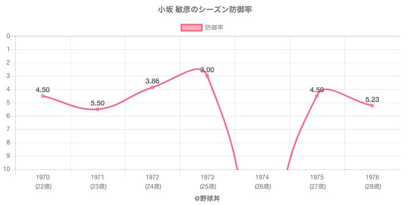 小坂 敏彦のシーズン防御率