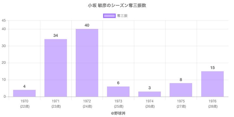 #小坂 敏彦のシーズン奪三振数
