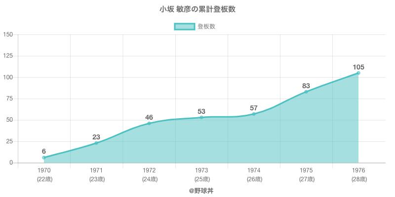 #小坂 敏彦の累計登板数