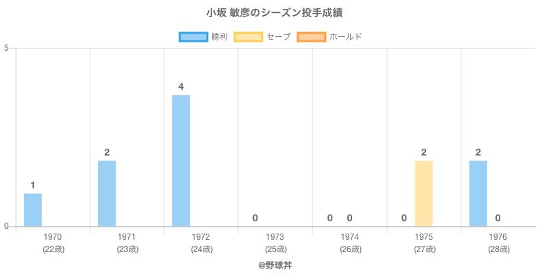 #小坂 敏彦のシーズン投手成績