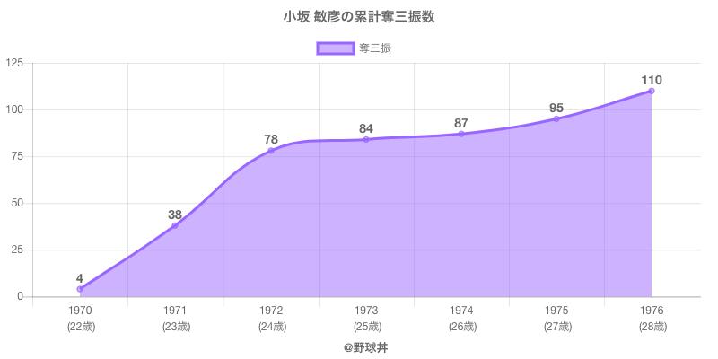 #小坂 敏彦の累計奪三振数