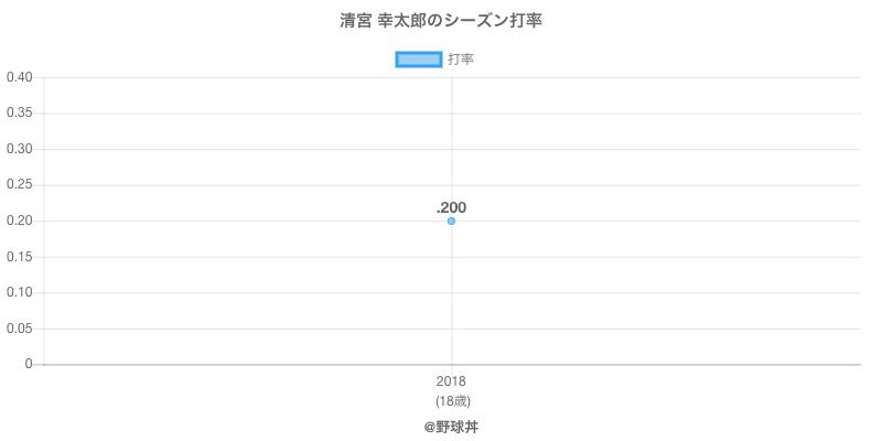 清宮 幸太郎のシーズン打率