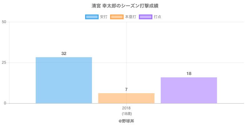 #清宮 幸太郎のシーズン打撃成績