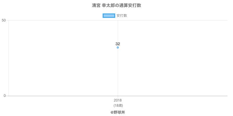 #清宮 幸太郎の通算安打数