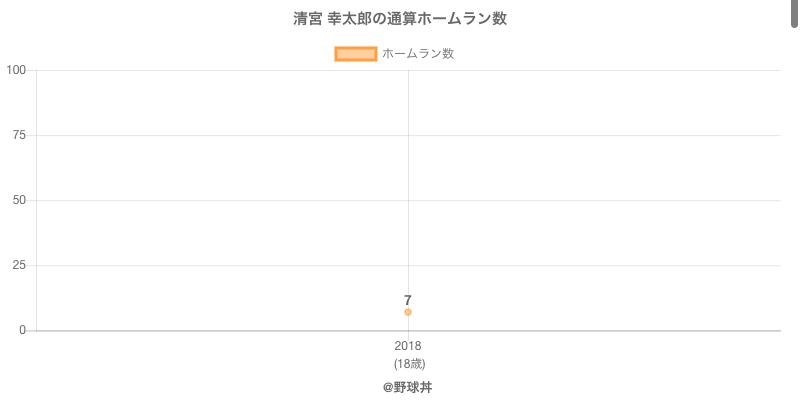 #清宮 幸太郎の通算ホームラン数