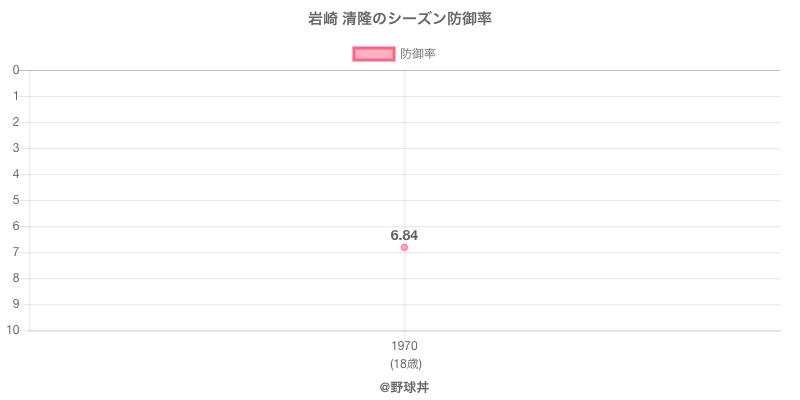 岩崎 清隆のシーズン防御率