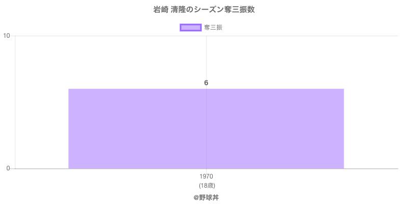 #岩崎 清隆のシーズン奪三振数