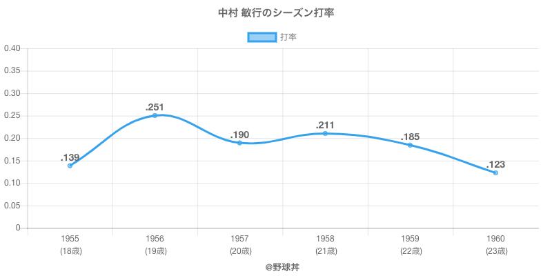 中村 敏行のシーズン打率