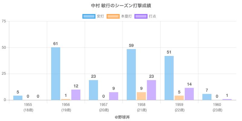 #中村 敏行のシーズン打撃成績
