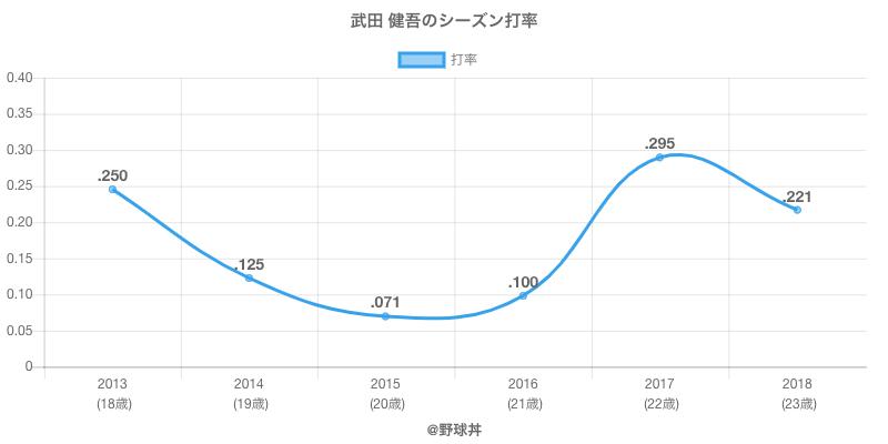 武田 健吾のシーズン打率