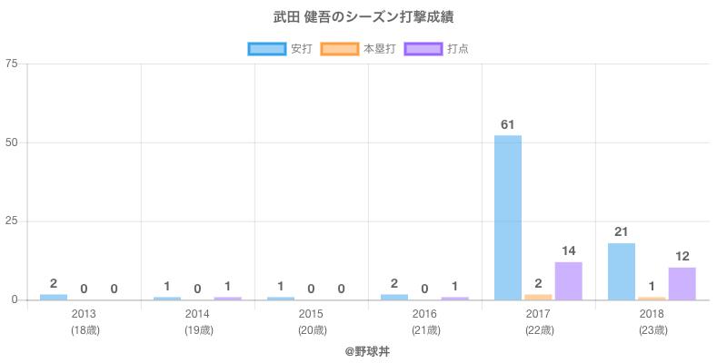 #武田 健吾のシーズン打撃成績