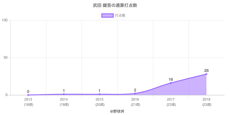 #武田 健吾の通算打点数