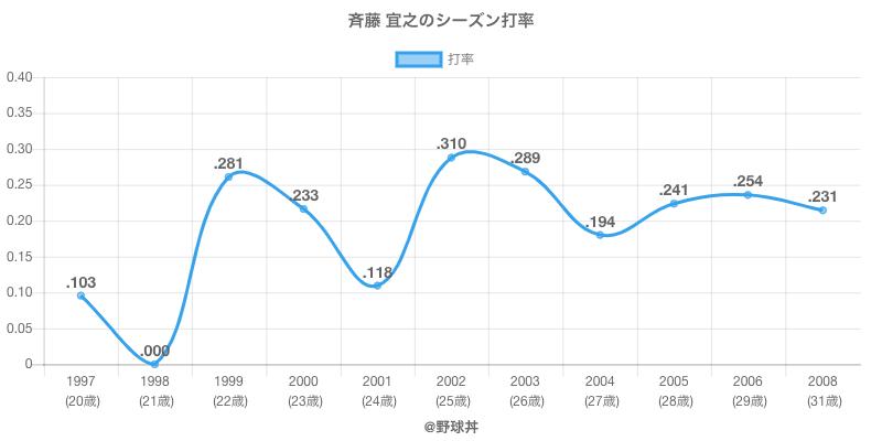 斉藤 宜之のシーズン打率