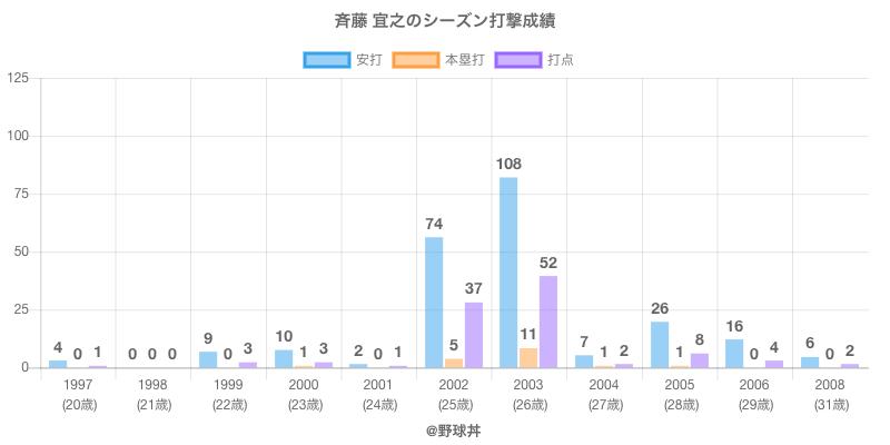 #斉藤 宜之のシーズン打撃成績