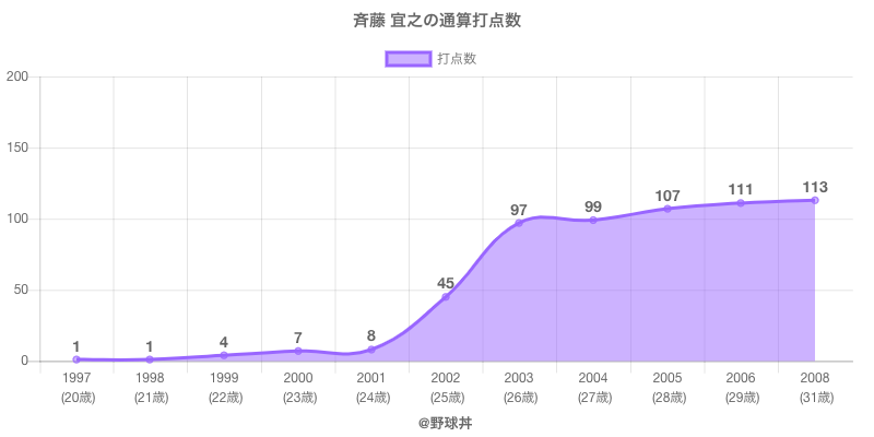 #斉藤 宜之の通算打点数