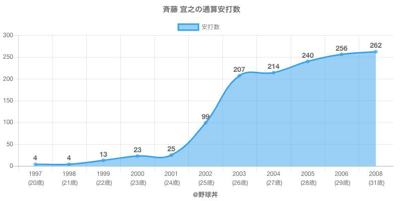 #斉藤 宜之の通算安打数