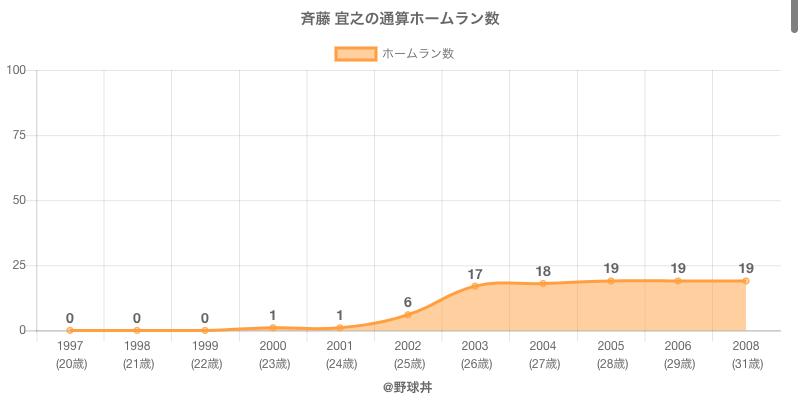 #斉藤 宜之の通算ホームラン数