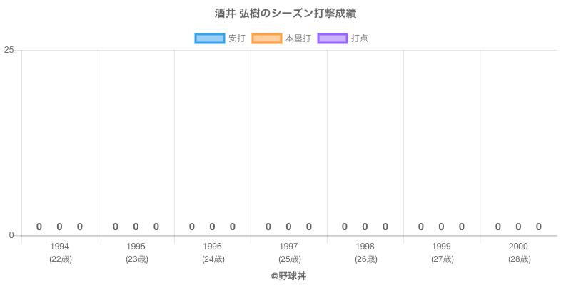 #酒井 弘樹のシーズン打撃成績