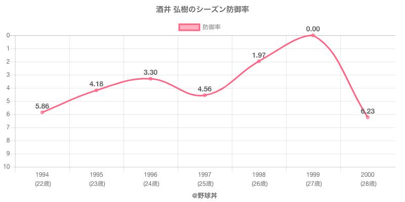 酒井 弘樹のシーズン防御率