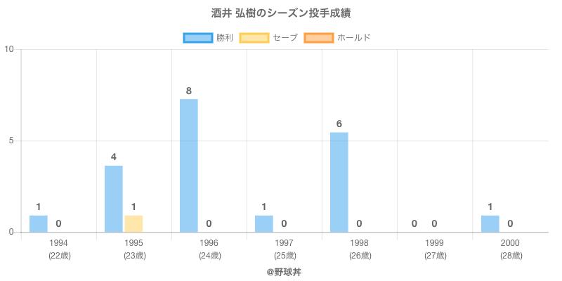#酒井 弘樹のシーズン投手成績