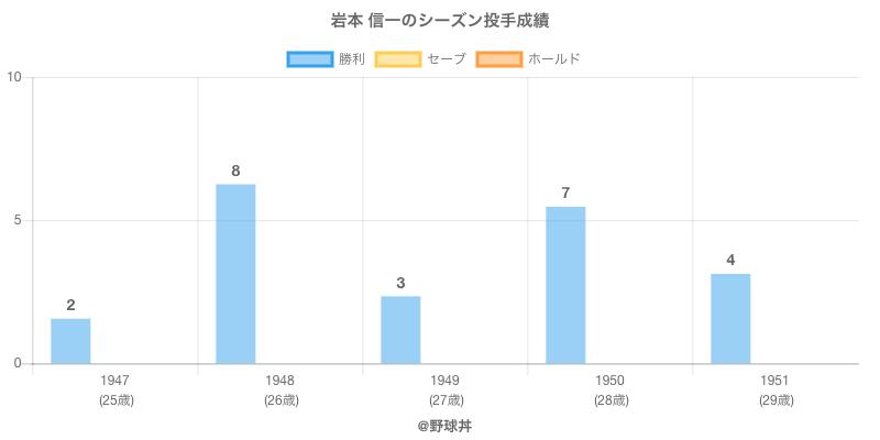 #岩本 信一のシーズン投手成績