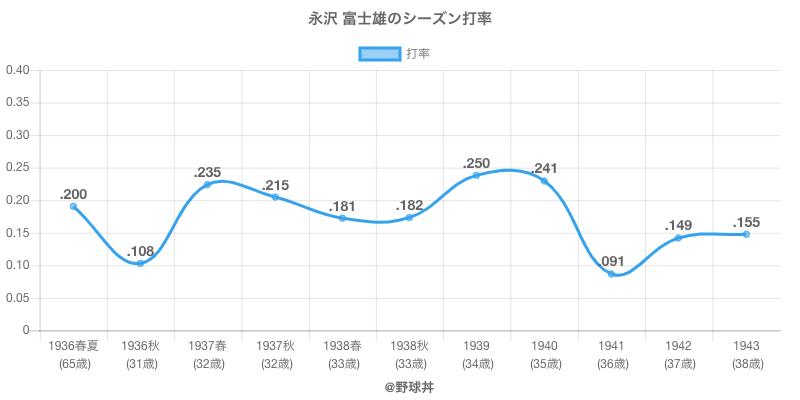 永沢 富士雄のシーズン打率