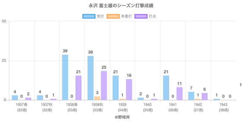 #永沢 富士雄のシーズン打撃成績