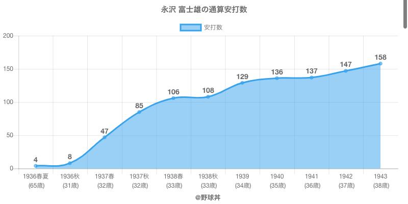 #永沢 富士雄の通算安打数