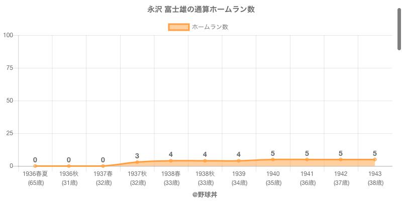 #永沢 富士雄の通算ホームラン数