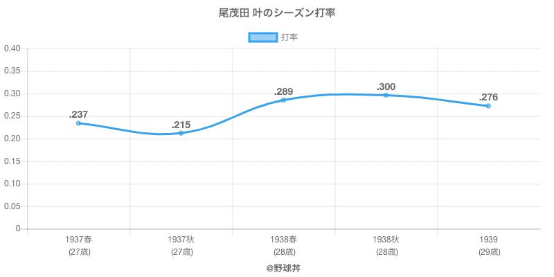 尾茂田 叶のシーズン打率