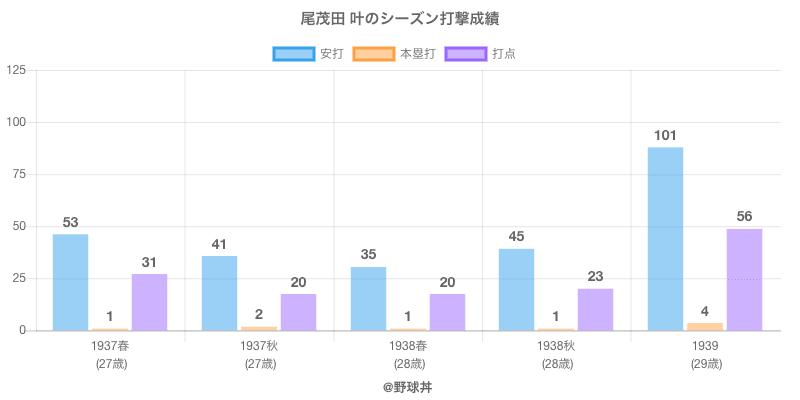 #尾茂田 叶のシーズン打撃成績