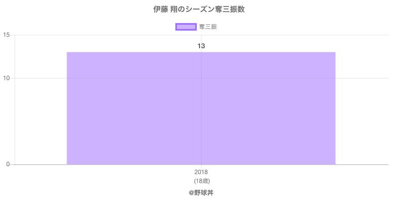 #伊藤 翔のシーズン奪三振数