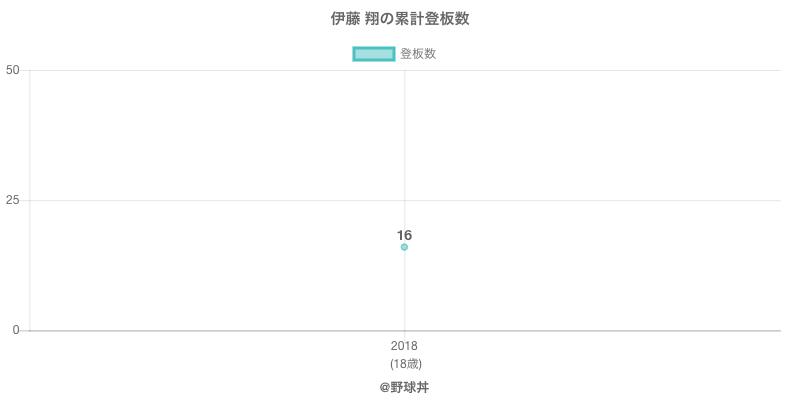 #伊藤 翔の累計登板数