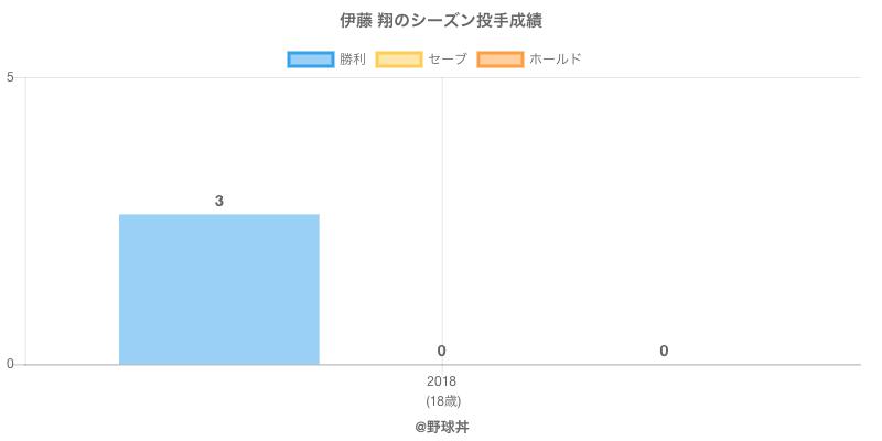 #伊藤 翔のシーズン投手成績