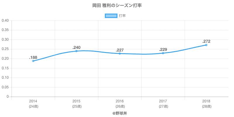 岡田 雅利のシーズン打率
