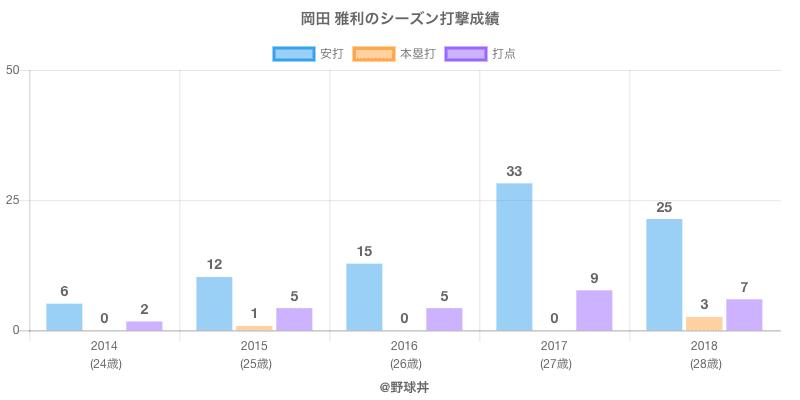 #岡田 雅利のシーズン打撃成績