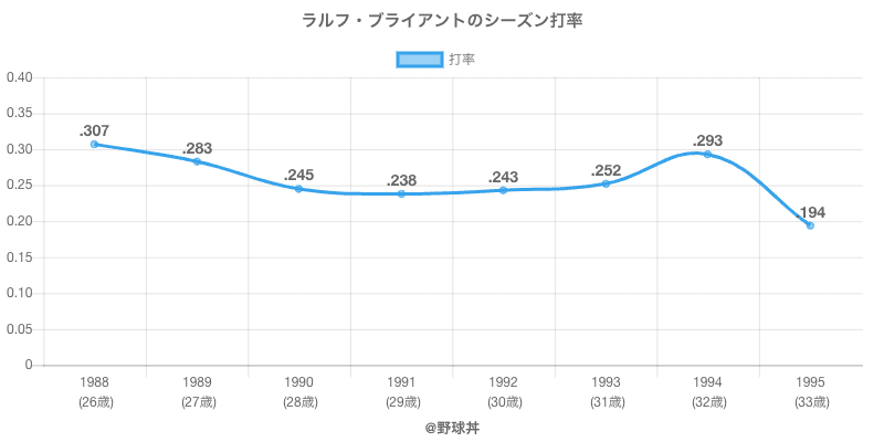 ラルフ・ブライアントのシーズン打率