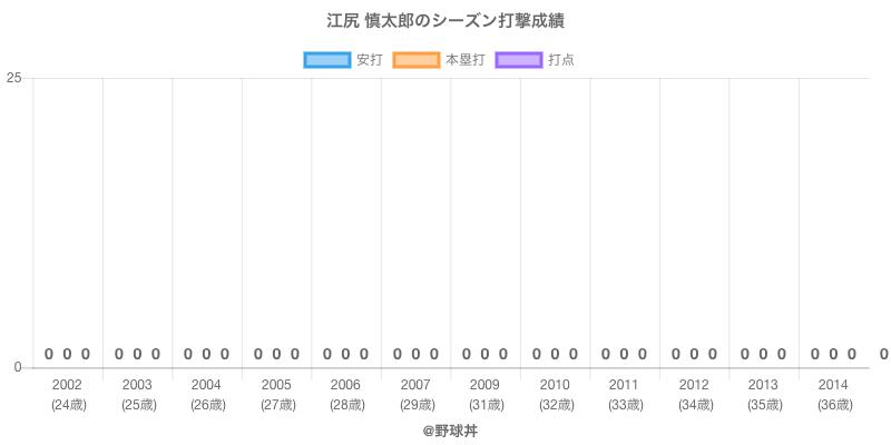 #江尻 慎太郎のシーズン打撃成績