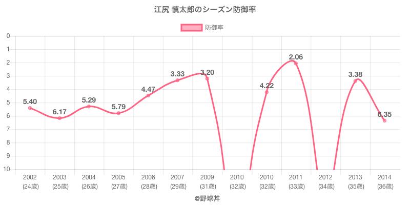 江尻 慎太郎のシーズン防御率
